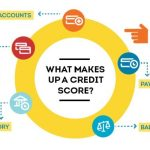 What Does Your Credit Score Consist Of